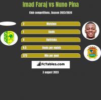 Imad Faraj vs Nuno Pina h2h player stats
