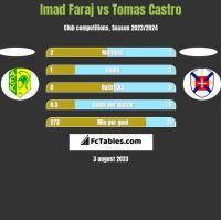 Imad Faraj vs Tomas Castro h2h player stats