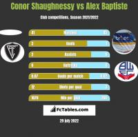 Conor Shaughnessy vs Alex Baptiste h2h player stats