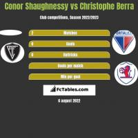 Conor Shaughnessy vs Christophe Berra h2h player stats