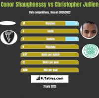 Conor Shaughnessy vs Christopher Jullien h2h player stats