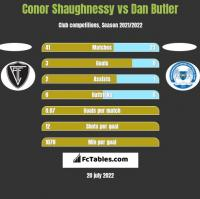 Conor Shaughnessy vs Dan Butler h2h player stats