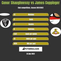 Conor Shaughnessy vs James Coppinger h2h player stats