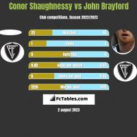 Conor Shaughnessy vs John Brayford h2h player stats