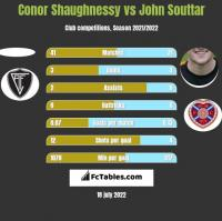 Conor Shaughnessy vs John Souttar h2h player stats