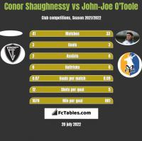 Conor Shaughnessy vs John-Joe O'Toole h2h player stats