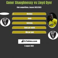 Conor Shaughnessy vs Lloyd Dyer h2h player stats