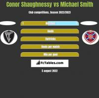 Conor Shaughnessy vs Michael Smith h2h player stats