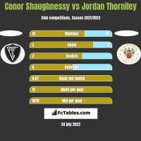 Conor Shaughnessy vs Jordan Thorniley h2h player stats