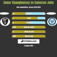 Conor Shaughnessy vs Cameron John h2h player stats