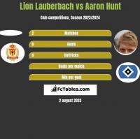 Lion Lauberbach vs Aaron Hunt h2h player stats