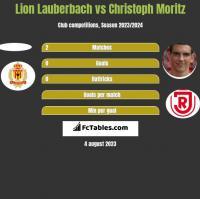 Lion Lauberbach vs Christoph Moritz h2h player stats