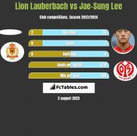 Lion Lauberbach vs Jae-Sung Lee h2h player stats