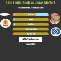 Lion Lauberbach vs Jonas Meffert h2h player stats