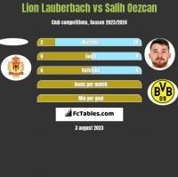 Lion Lauberbach vs Salih Oezcan h2h player stats