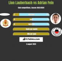 Lion Lauberbach vs Adrian Fein h2h player stats
