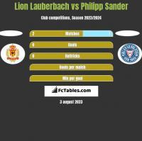 Lion Lauberbach vs Philipp Sander h2h player stats