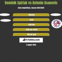 Dominik Spiriak vs Antonio Asanovic h2h player stats