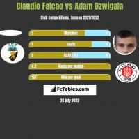 Claudio Falcao vs Adam Dźwigała h2h player stats