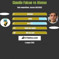 Claudio Falcao vs Afonso h2h player stats