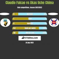 Claudio Falcao vs Akas Uche Chima h2h player stats
