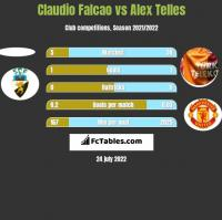 Claudio Falcao vs Alex Telles h2h player stats