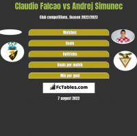 Claudio Falcao vs Andrej Simunec h2h player stats