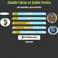 Claudio Falcao vs Danilo Pereira h2h player stats
