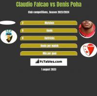 Claudio Falcao vs Denis Poha h2h player stats