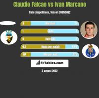 Claudio Falcao vs Ivan Marcano h2h player stats