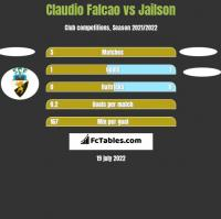 Claudio Falcao vs Jailson h2h player stats