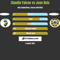 Claudio Falcao vs Joao Reis h2h player stats