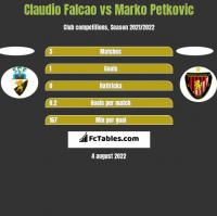 Claudio Falcao vs Marko Petkovic h2h player stats