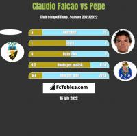 Claudio Falcao vs Pepe h2h player stats
