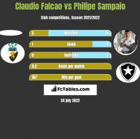 Claudio Falcao vs Philipe Sampaio h2h player stats