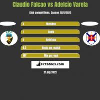 Claudio Falcao vs Adelcio Varela h2h player stats