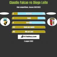 Claudio Falcao vs Diogo Leite h2h player stats