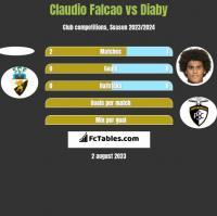 Claudio Falcao vs Diaby h2h player stats