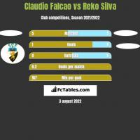 Claudio Falcao vs Reko Silva h2h player stats