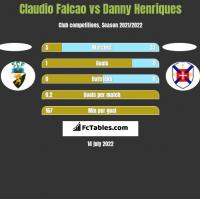Claudio Falcao vs Danny Henriques h2h player stats