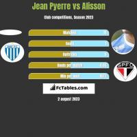 Jean Pyerre vs Alisson h2h player stats
