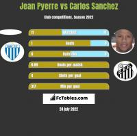 Jean Pyerre vs Carlos Sanchez h2h player stats