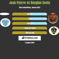 Jean Pyerre vs Douglas Costa h2h player stats