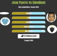 Jean Pyerre vs Edenilson h2h player stats