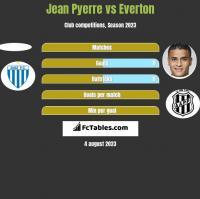Jean Pyerre vs Everton h2h player stats
