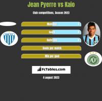Jean Pyerre vs Kaio h2h player stats