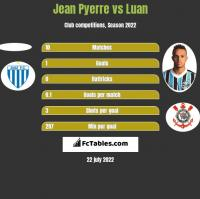 Jean Pyerre vs Luan h2h player stats