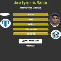 Jean Pyerre vs Maicon h2h player stats