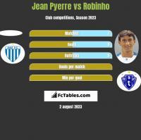 Jean Pyerre vs Robinho h2h player stats