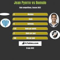 Jean Pyerre vs Romulo h2h player stats